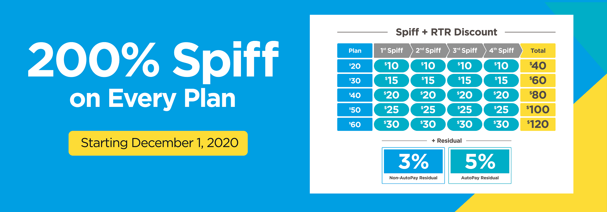 h2o, prepaid, new $50 LTE unlimited more data plan earn up to 200% spiff - new h2o plan, up front commissions, RTR Discount, keep activation fee. New Spiff + RTR Discount - Simapay h2o number 1 master agent - Prepaid wholesale
